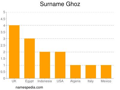 Surname Ghoz