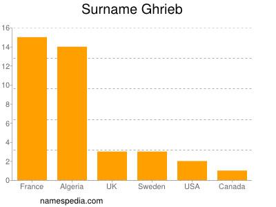 Surname Ghrieb