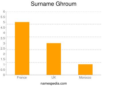 Surname Ghroum