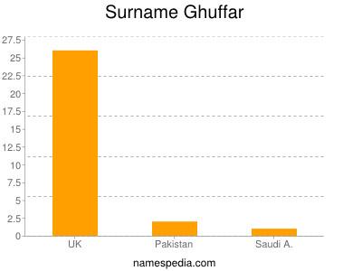 Surname Ghuffar