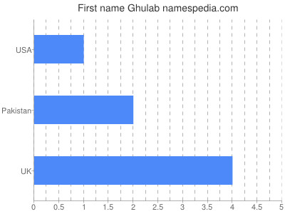 Given name Ghulab