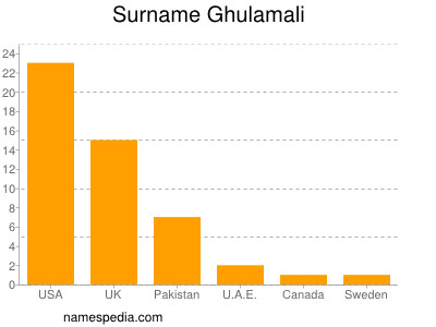 Surname Ghulamali