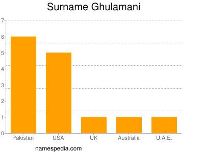 Surname Ghulamani