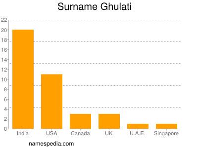 Surname Ghulati