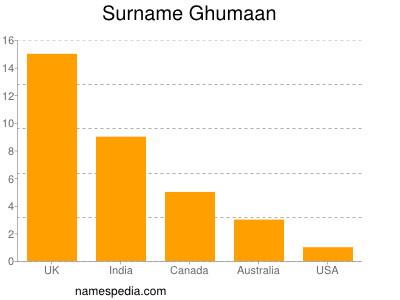 Surname Ghumaan