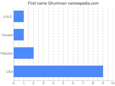 Given name Ghumman