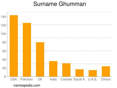 Surname Ghumman