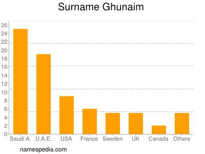 Surname Ghunaim