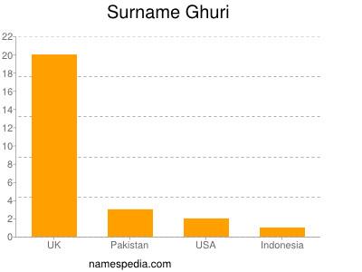 Surname Ghuri