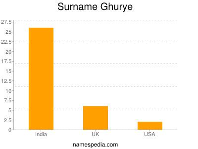Surname Ghurye