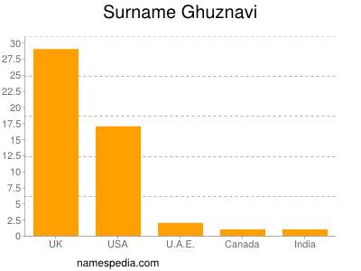 Surname Ghuznavi
