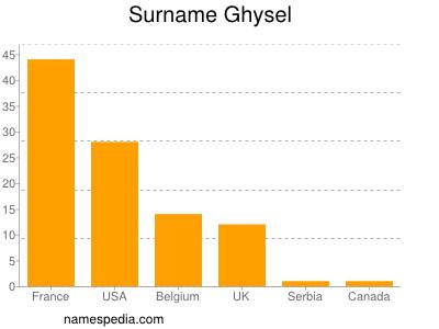 Surname Ghysel
