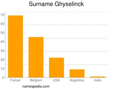 Surname Ghyselinck