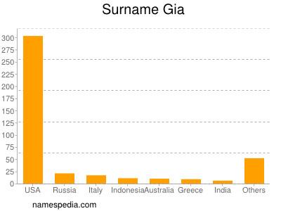 Surname Gia