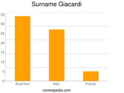Surname Giacardi