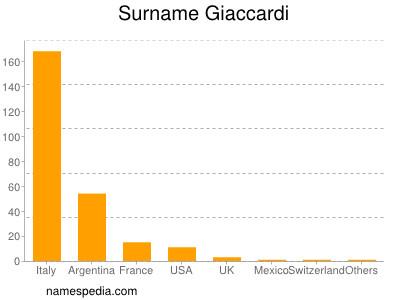 Surname Giaccardi