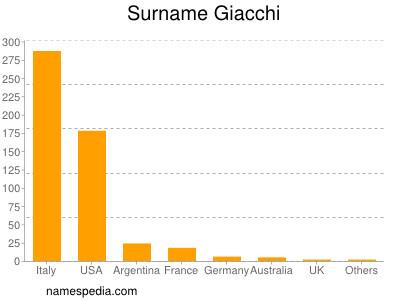 Surname Giacchi