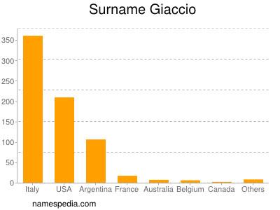 Surname Giaccio