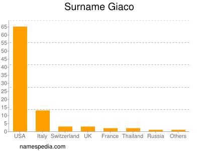 Surname Giaco