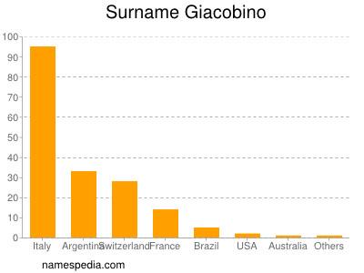 Surname Giacobino