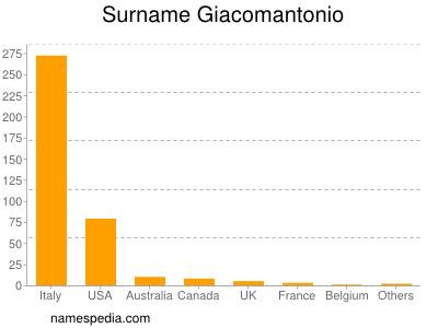Surname Giacomantonio