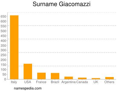 Surname Giacomazzi