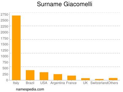 Surname Giacomelli
