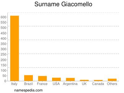 Surname Giacomello