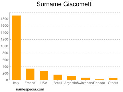 Surname Giacometti