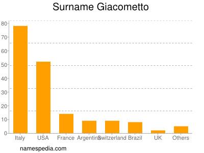 Surname Giacometto