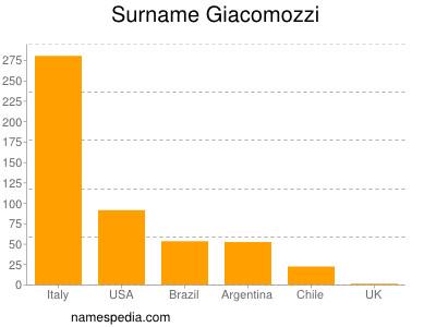 Surname Giacomozzi