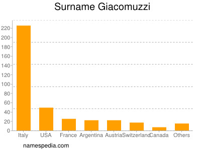 Surname Giacomuzzi