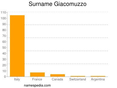 Surname Giacomuzzo