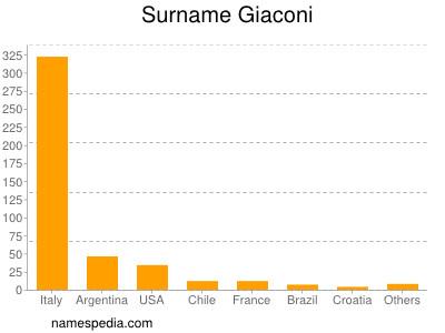 Surname Giaconi