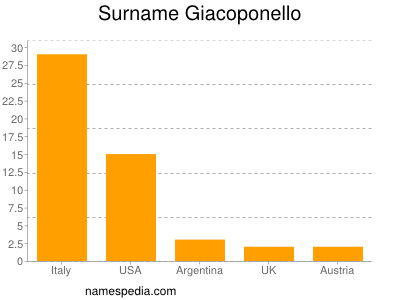 Surname Giacoponello