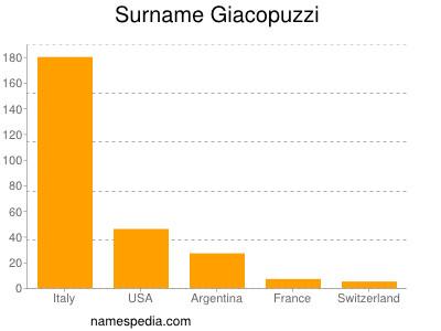 Surname Giacopuzzi