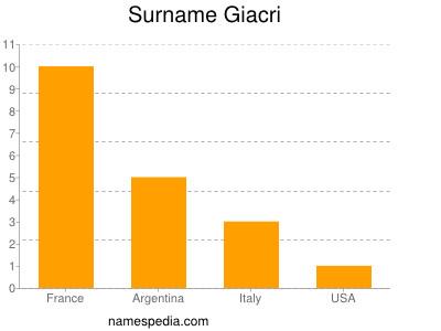 Surname Giacri