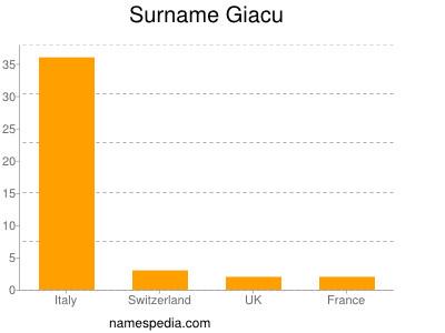 Surname Giacu