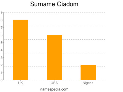 Surname Giadom