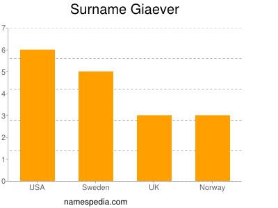 Surname Giaever