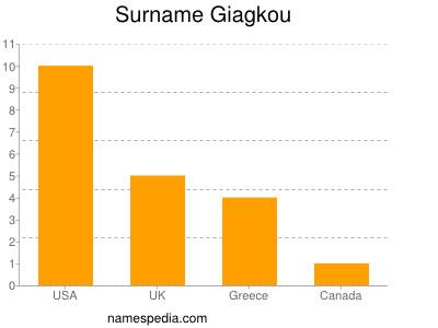 Surname Giagkou