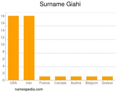 Surname Giahi