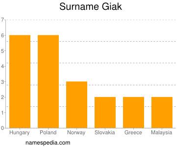 Surname Giak