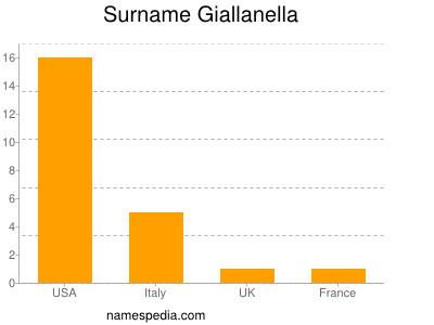 Surname Giallanella