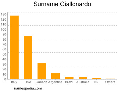 Surname Giallonardo