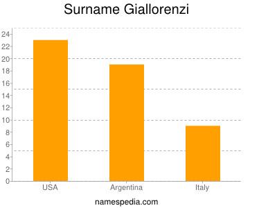 Surname Giallorenzi