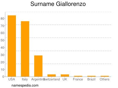 Surname Giallorenzo