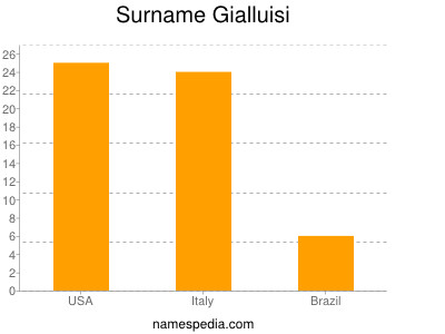Surname Gialluisi