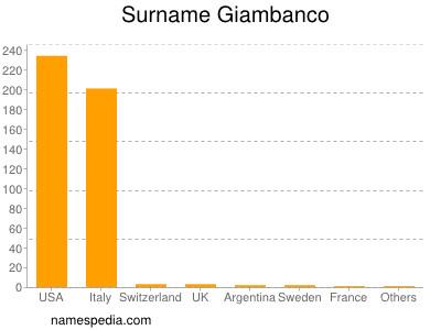 Surname Giambanco
