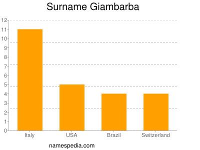 Surname Giambarba